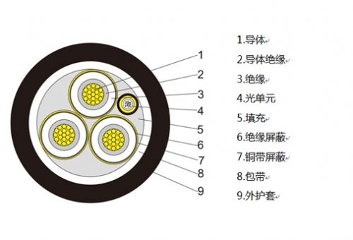 Fiber composite medium voltage cable